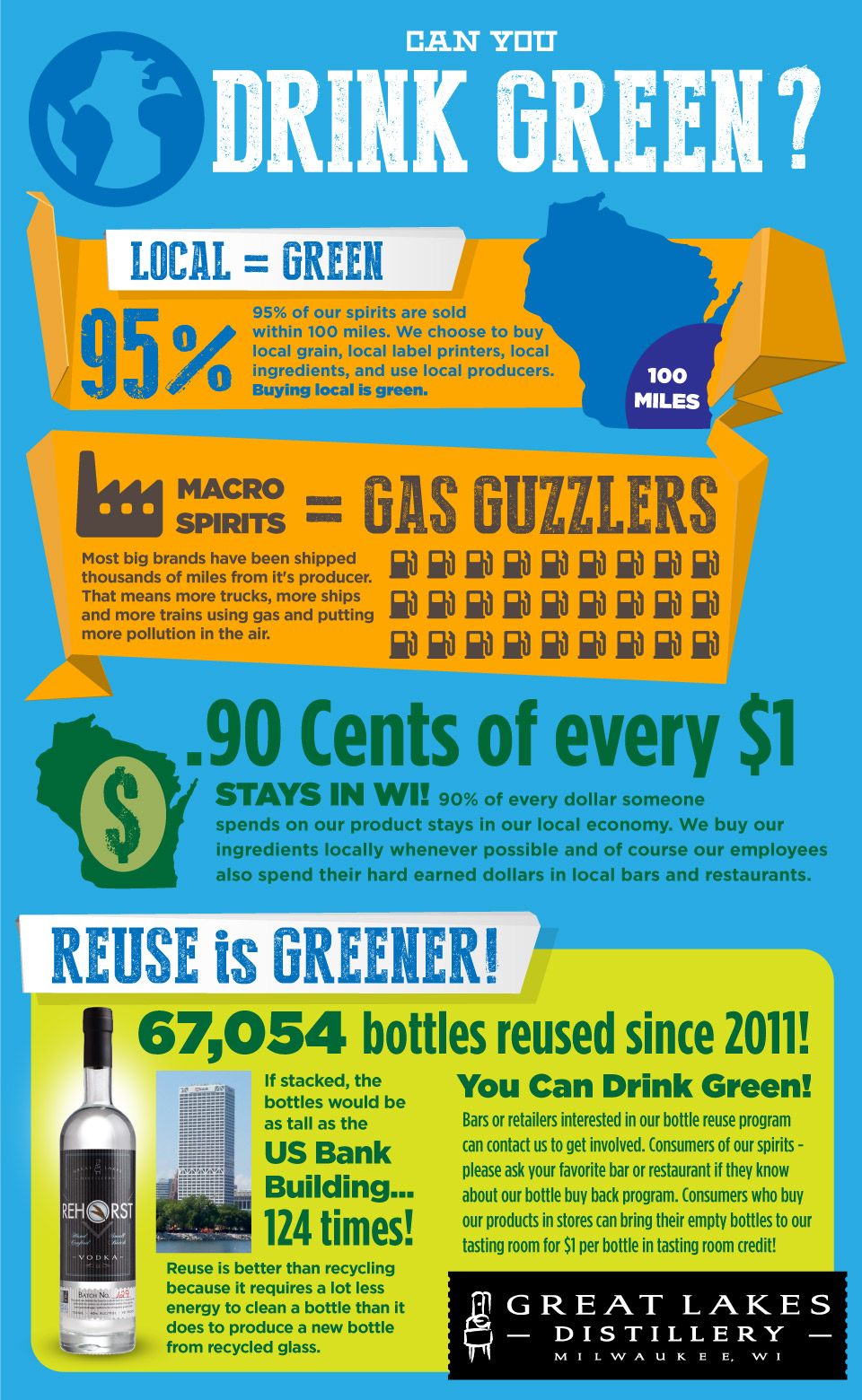 Informational graphic showing how Great Lakes Distillery uses green programs to help the environment and have a smaller carbon footprint.